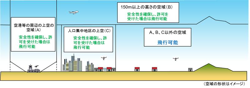 2話_無人航空機の飛行許可が必要空域